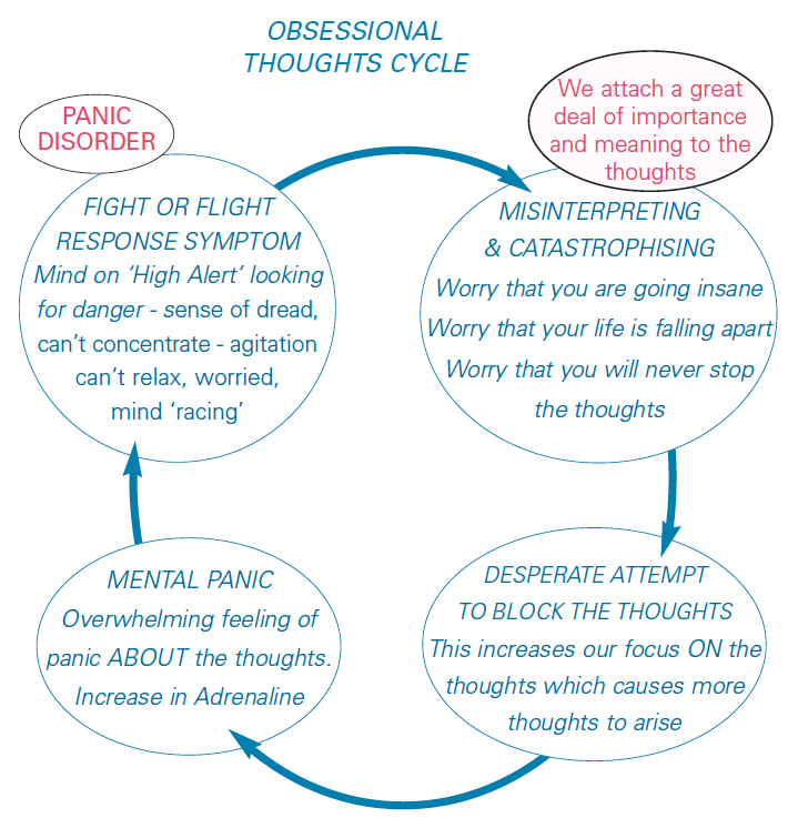 Obsessional Thoughts Cycle | CBT4Panic